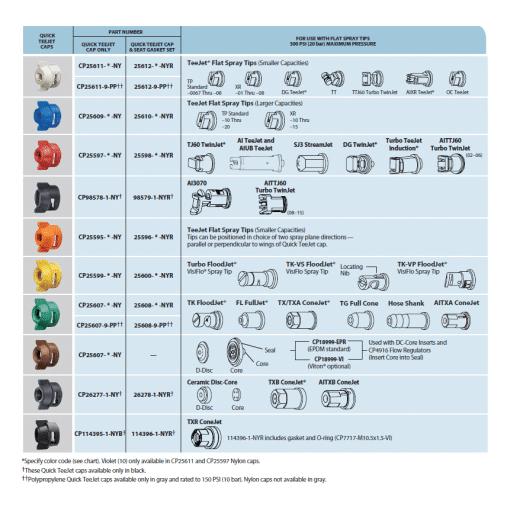 Quick TeeJet Compatibility Chart